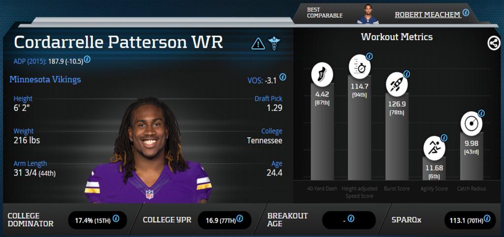 Cordarrelle Patterson-PlayerProfiler