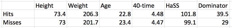 Average Prospect Profiles of Wide Receiver Hits vs. Misses via RotoViz.com