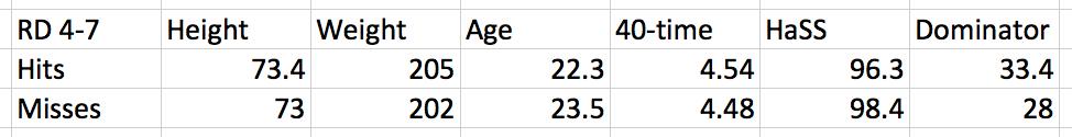 Average Late Round Prospect Profiles of Wide Receiver Hits vs. Misses via RotoViz.com