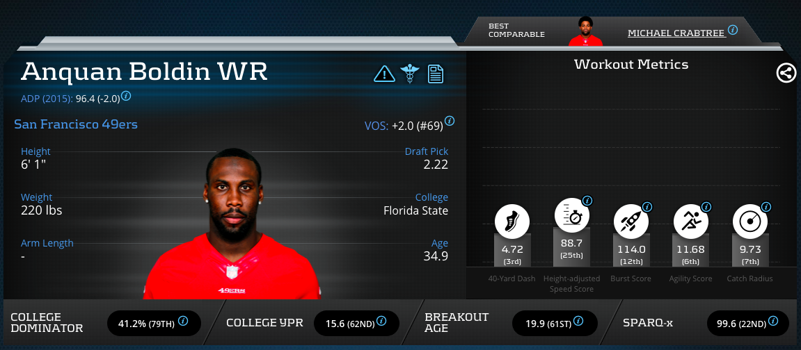 Anquan Boldin Advanced Metrics Profile