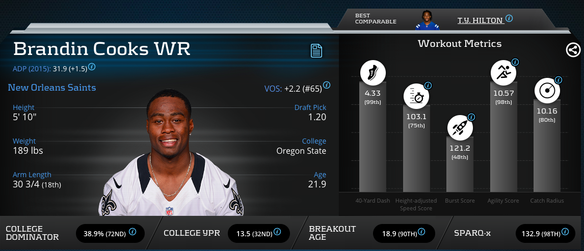 Brandin Cooks Advanced Metrics Profile