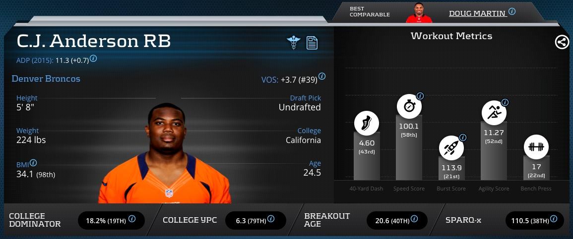 CJAnderson-RB-Broncos