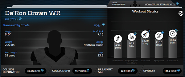 Da'ron Brown Advanced Metrics Profile