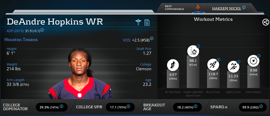 DeAndre Hopkins Advanced Metrics Profile