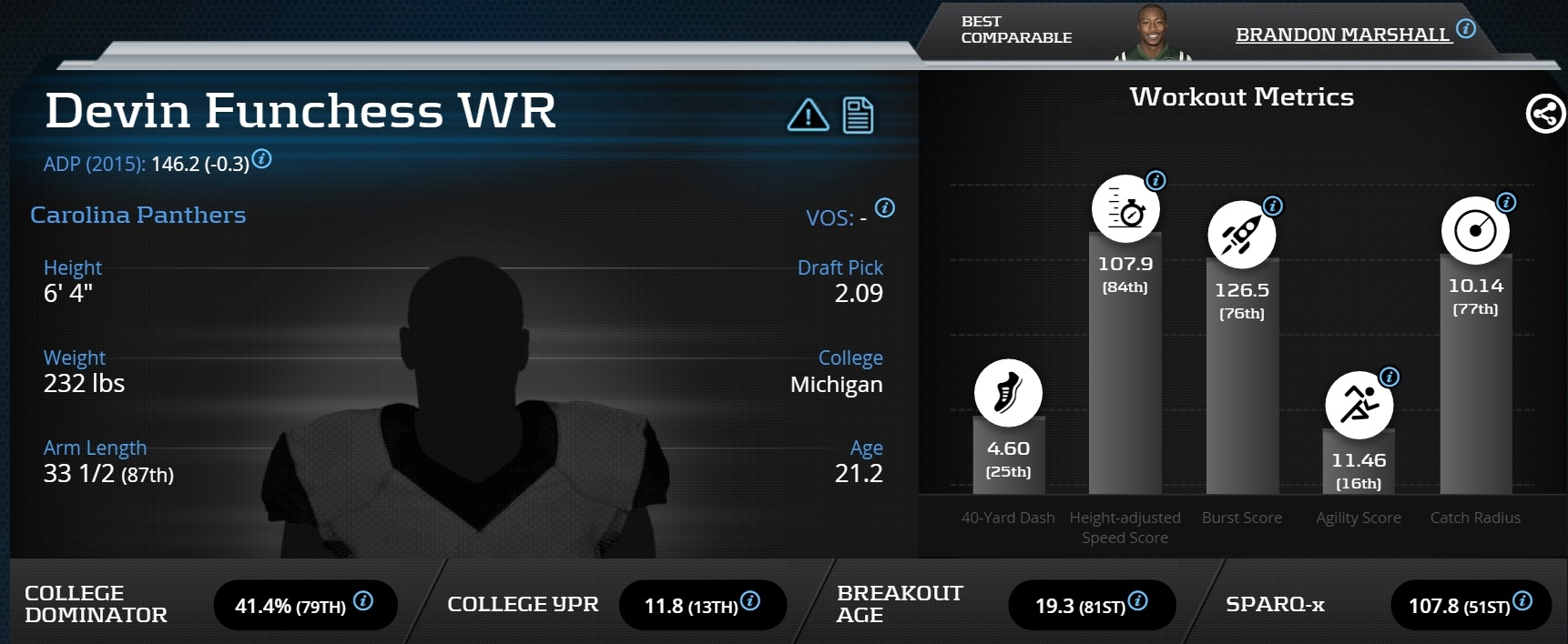 [DevinFunchess]-Wide Receiver- Carolina Panthers