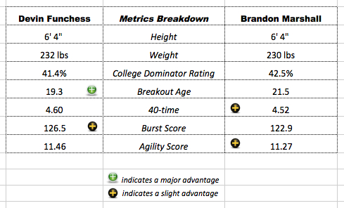 Funchess-Marshall-PlayerComparisonMatrix