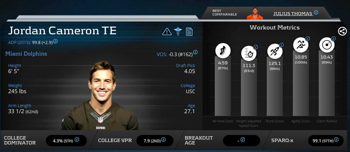Jordan Cameron Advanced Metrics Profile