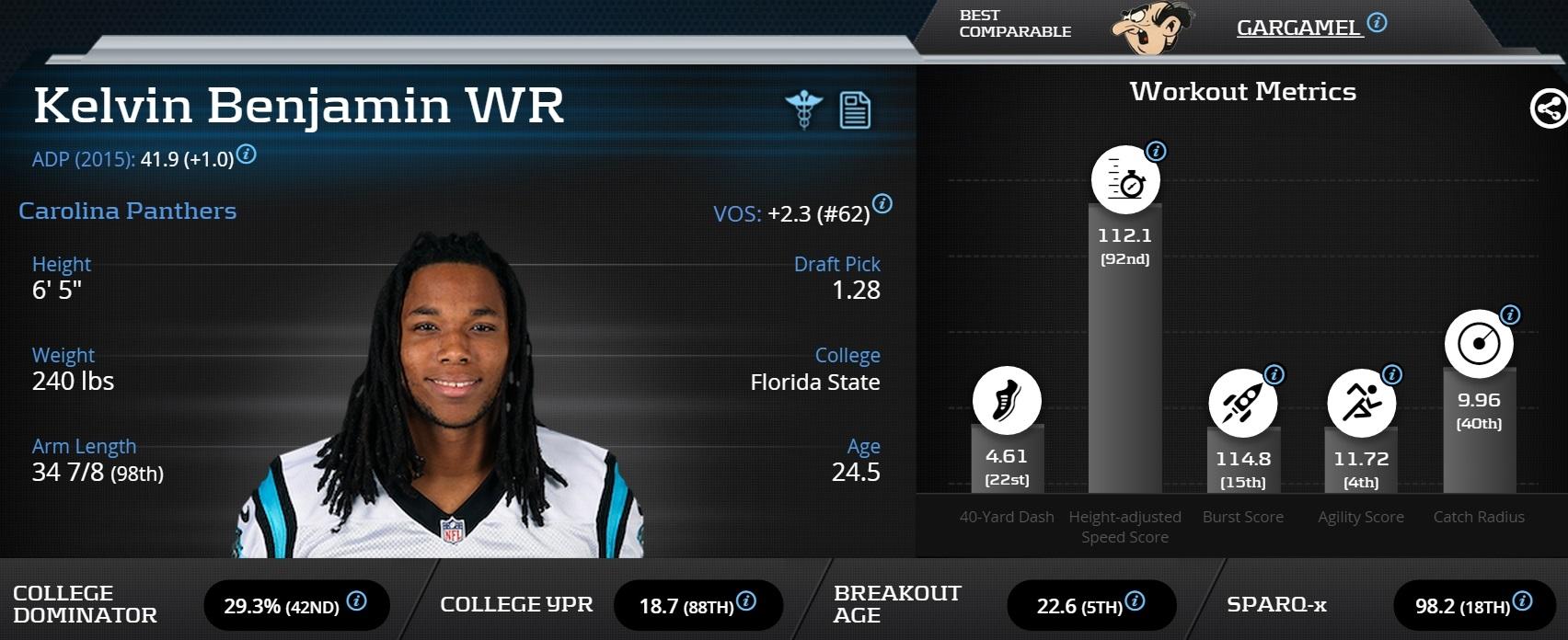 [KelvinBenjamin]-Wide Receiver-Carolina Panthers
