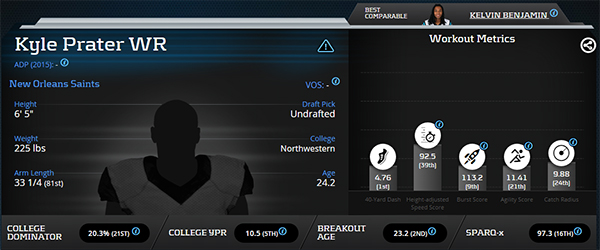Kyle Prater Advanced Metrics Profile