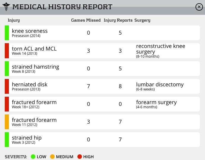 Rob Gronkowski injury chronology on PlayerProfiler.com