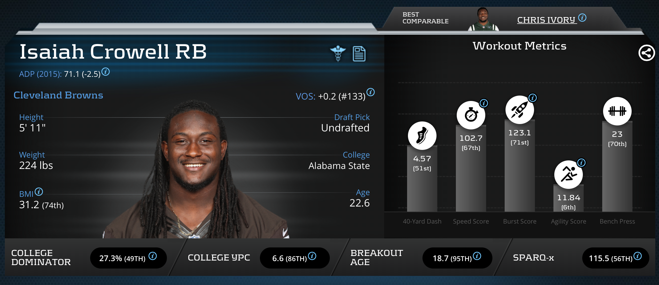 Isaiah Crowell RB Cleveland Browns