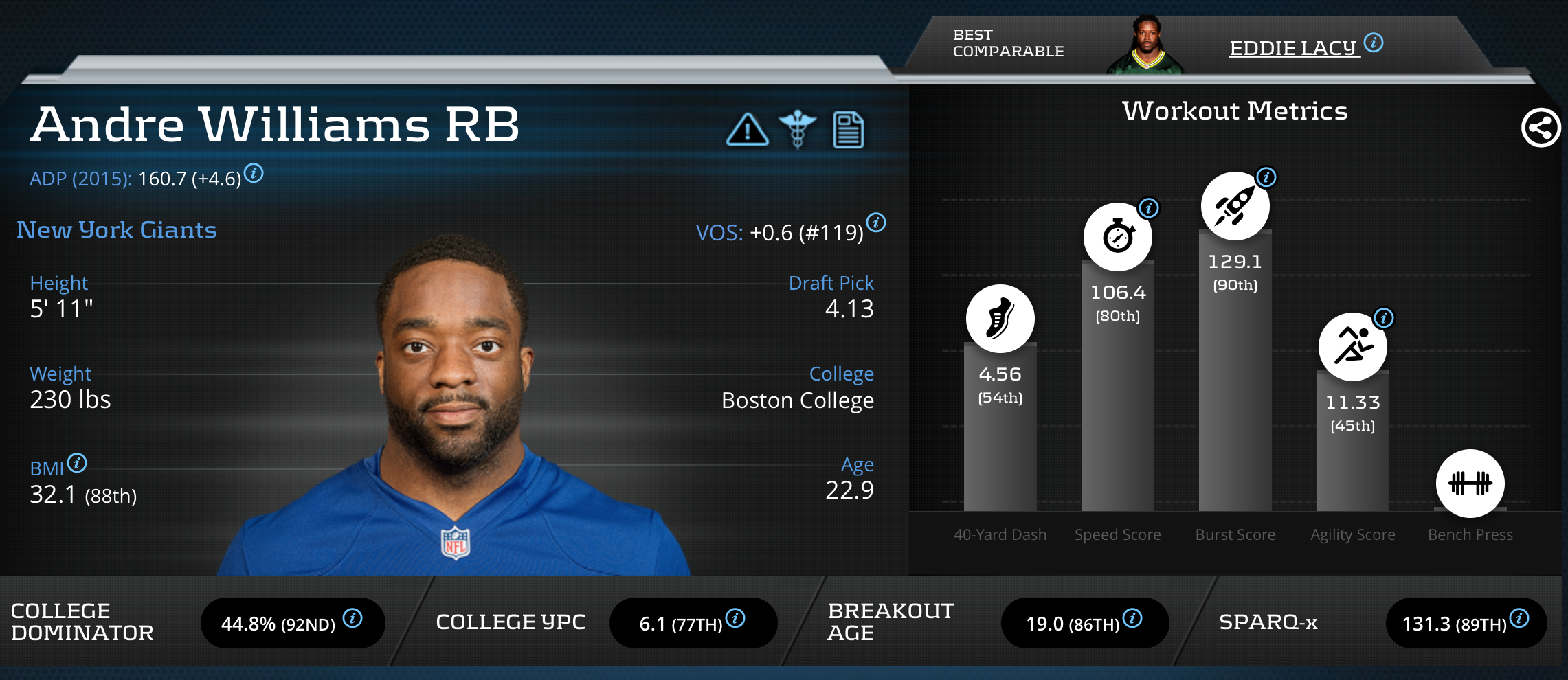 andre williams RB New York Giants