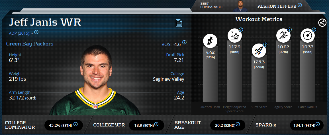 Jeff Janis Advanced Metrics Profile