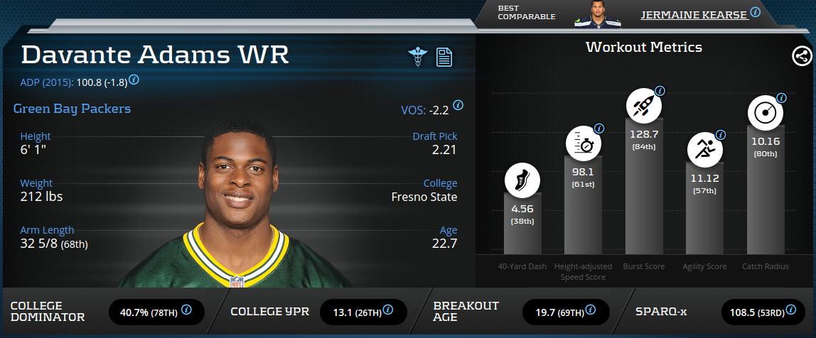 Davante Adams Advanced Metrics Profile