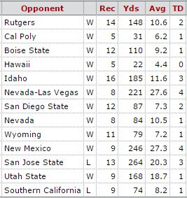 Davante Adams 2013 College Game Log