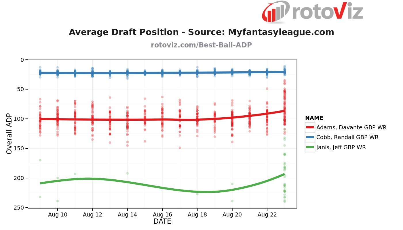 Green Bay Packers WR ADP
