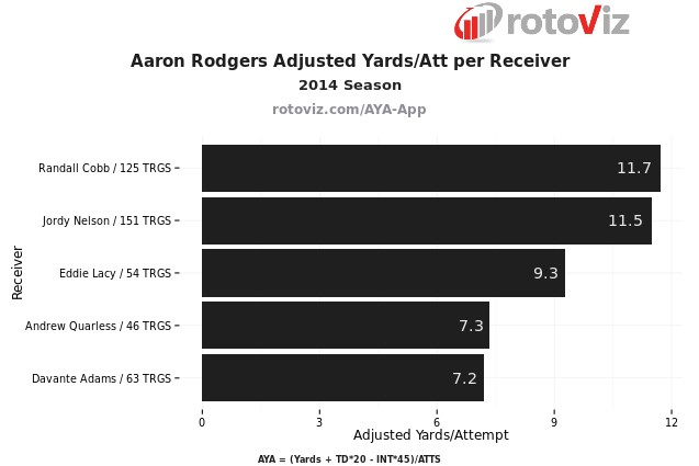 Aaron Rodgers Efficiency Per Receiver