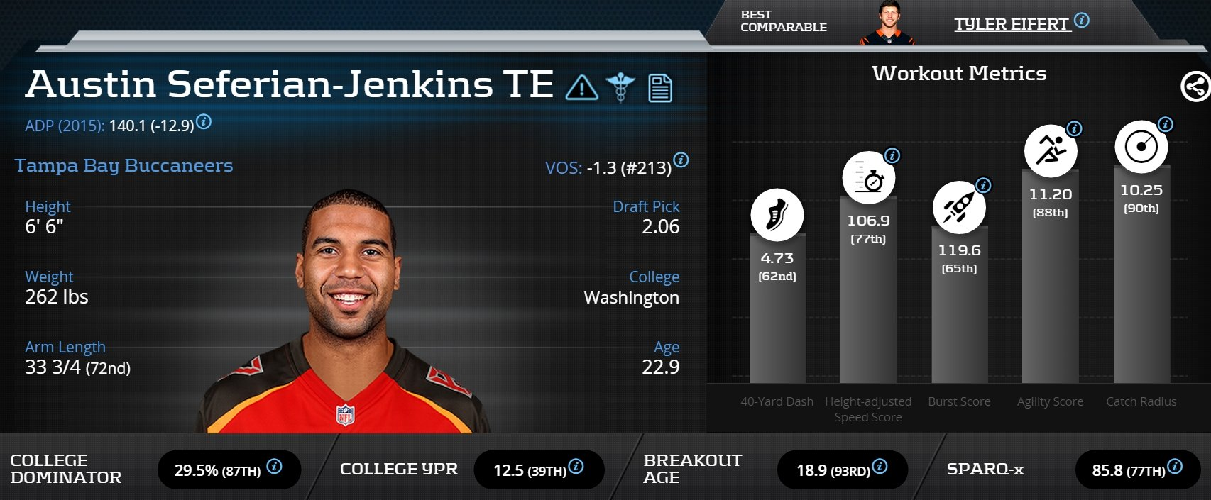 [AustinSeferianJenkins]-Tight End-Tampa Bay Buccaneers
