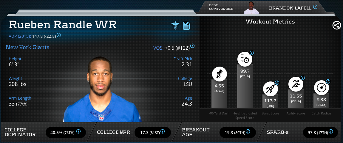 [RuebenRandle]-Wide Receiver-New York Giants
