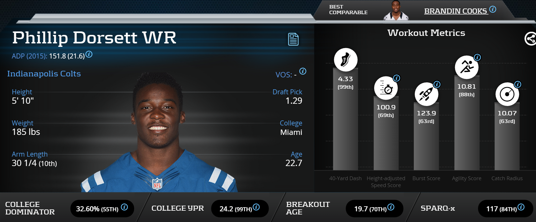 [PhillipDorsett]-Wide Receiver-Indianapolis Colts