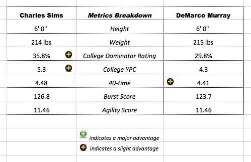 Sims-Murray-PlayerComparisonMatrix