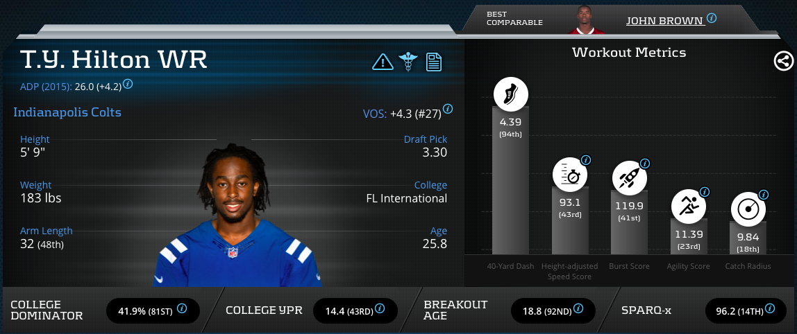 [T.Y.Hilton]-Wide Receiver-Indianapolis Colts