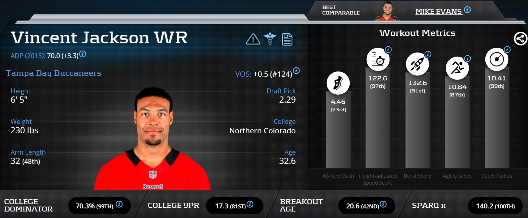 [VincentJackson]-Wide Receiver-Tampa Bay Buccaneers