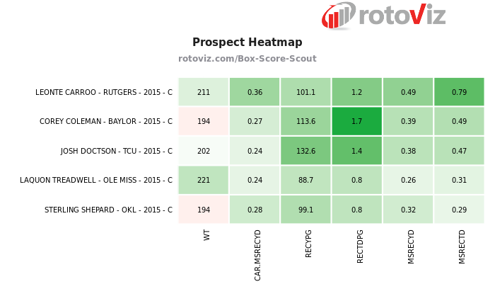 Leonte Carroo vs The Top Prospects from 2016