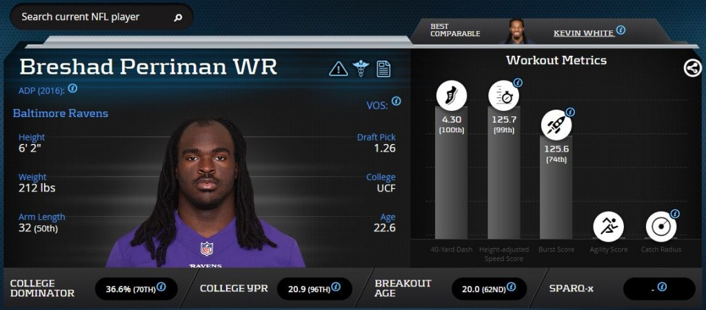 Breshad Perriman-Wide Receiver-Baltimore Ravens