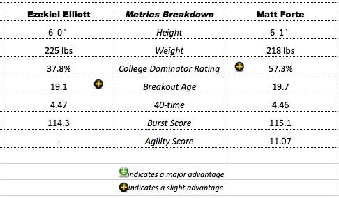 Forte-Elliott-MetricsBreakdown
