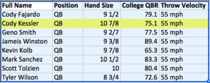 Cody Kessler Throw Velocity Comparisons