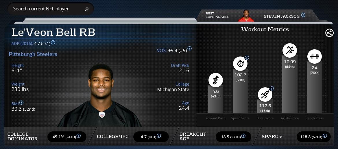 Le_Veon_Bell_-_Player_Profile_Advanced_Football_Stats___Metrics