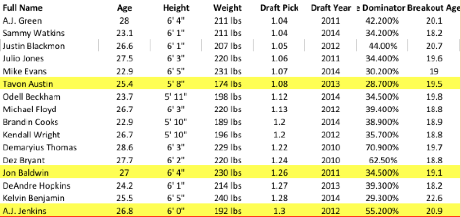 Hit and Miss by NFL draft round