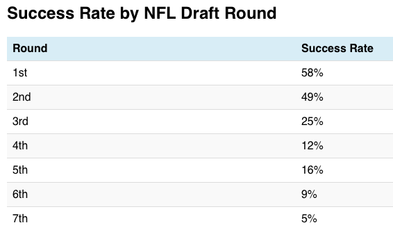 Success Rate by NFL draft spot