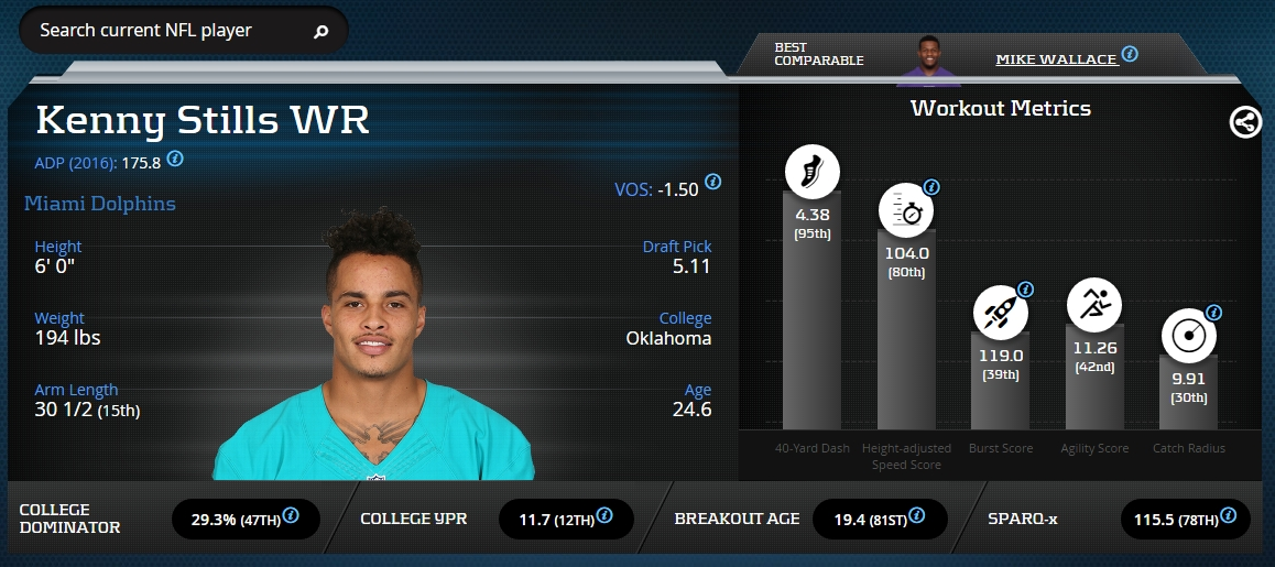 Kenny Stills Advanced Stats & Metrics Profile