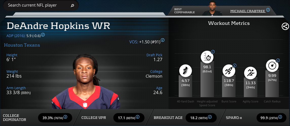 DeAndre Hopkins-Wide Receiver-Houston Texans