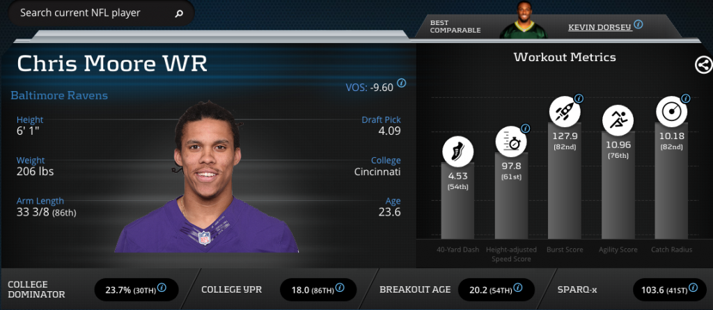 Chris Moore-Wide Receiver-Baltimore Ravens
