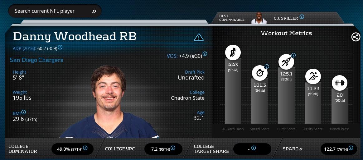 Danny Woodhead Advanced Stats & Metrics Profile