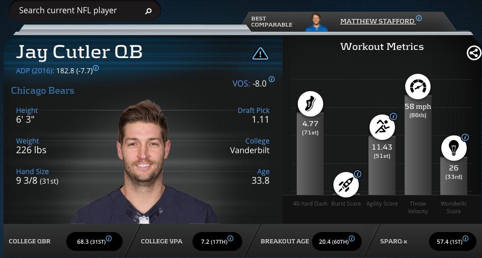Jay Cutler-Quarterback-Chicago Bears
