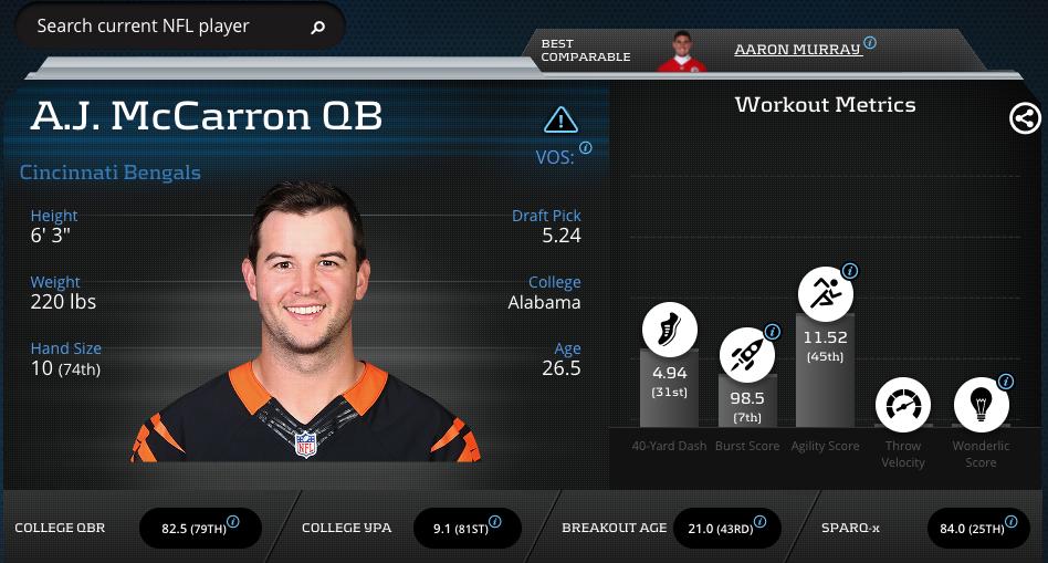 A.J. McCarron-Quarterback-Cincinnati Bengals