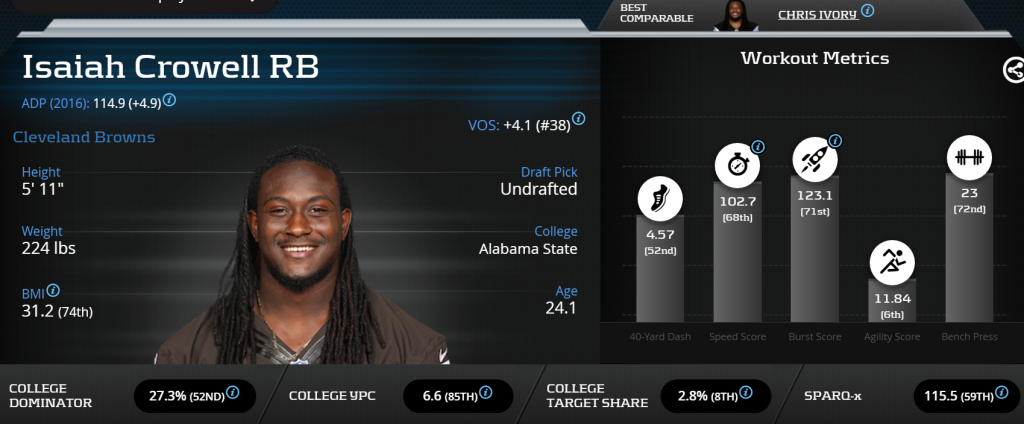 Isaiah Crowell-RB-Browns