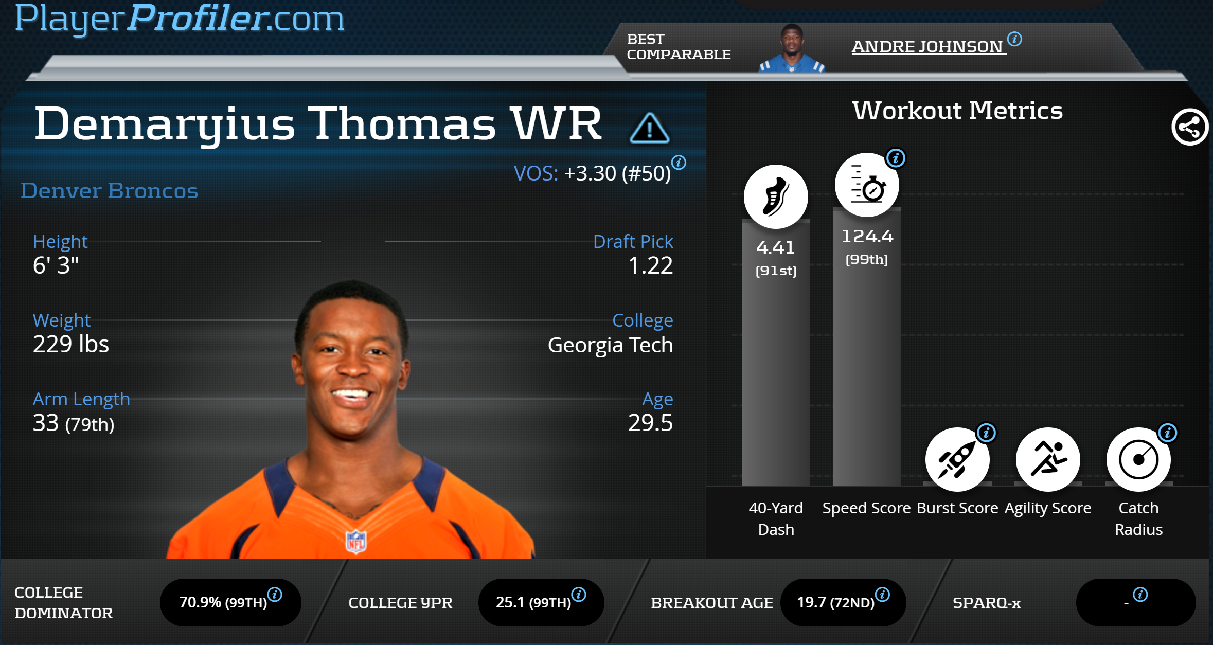 Demaryius Thomas yards after the catch regression points to WR1 season