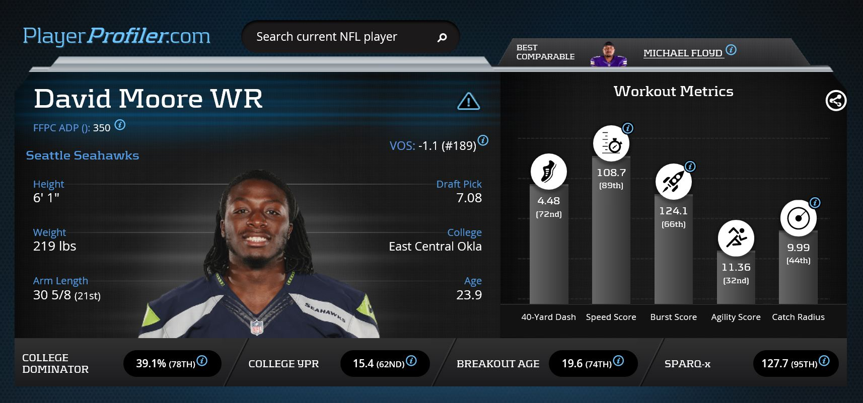 David Moore is a must add on the fantasy football waiver wire