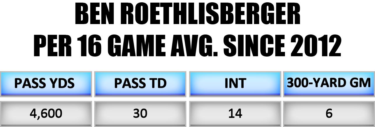 Ben Roethlisberger per 16 game averages since 2012