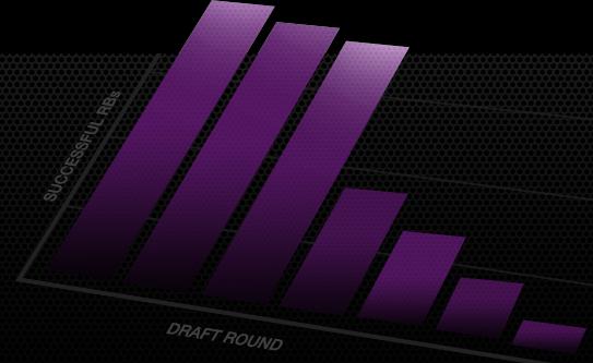 Prospect Profile Metrics