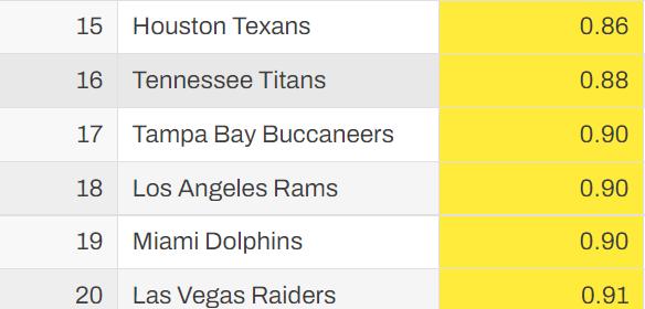 Rams Average DOCE Score